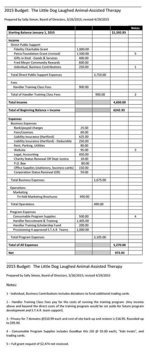 2015 Budget rev 042915